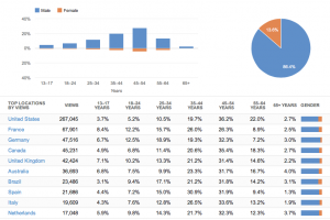 Data from YouTube helps to quantify outreach efforts.
