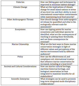 A table showing example questions produced by Parsons et al. 2014 for each of the 8 categories.