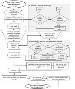 A flow chart summarizing the steps taken in the workshops. (Parsons et al. 2014)