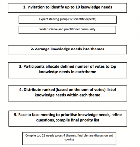 This flow diagram shows the methods of prioritizing knowledge-needs into a final list.