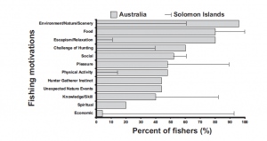 Motivations for fishing in Australia (gray bars) and the Solomon Islands (black lines).