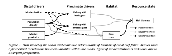 from Brewer et al. 2012