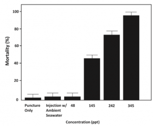 The mortality rate of crown-of-thorns sea stars 24 hours after injection with saline solutions of various concentrations (de Dios et al. 2015).