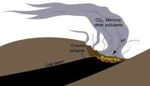 Consequences of Coal Industry JPEG aligned in text to the left (Caption: Schematic condition of a mine fire configuration, with emissions of dust, fine particles, radon, mercury vapor, CO, CO2, NOx, SO2, etc… source pollution and gas contributing to the greenhouse effect.).