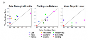 Figure 1: ROC plots where each point represents a fish stock time series. The further to the top left corner, the more often management actions were appropriate to indicator signal. Points below the line and right indicate inappropriate responses to indicator signal.