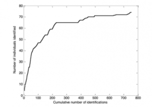 Graph depicting the accumulation of new individuals spotted over the entire study period (Dungan et al. 2015).