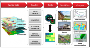 Figure 1: A flowchart displaying the overall process behind the experimentation. Five sets of data (urban growth, land usage (acquisition), ecosystem migrations, coastal protections, and flooding (coastal inundation) were transformed into models, and combined using geographic information softwares. Testing scenarios allowed them to discern the most financially and environmentally viable solutions (Mills et al 2015).