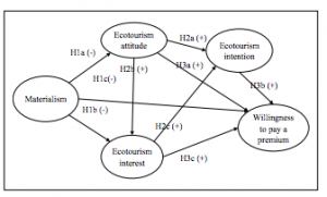 Photo 2: Conceptual framework for the study by Lu et. al which organizes determinants of ecotourism behavior into five categories. This was created by putting together literature reviews and creating nine hypotheses based on this framework (Lu)