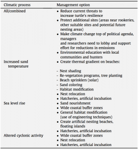 A table outlining possible management measures to reduce climate change impacts on sea turtle reproduction, provided by experts surveyed in the study by Fuentes and Cinner (2010).