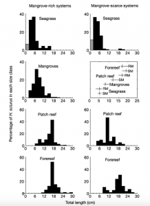 Figure 2: Statistical comparison of different environmental factors with regards to mangrove-rich and mangrove-scarce habitats (Mumby et al., 2004)