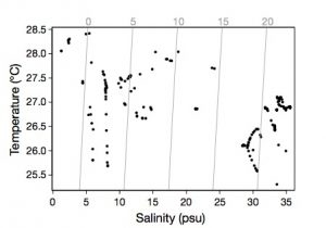 Temperature-salinity diagram for the green turtles tagged with a CTD-SRDL tag in 2014. (Chambault, et al.)