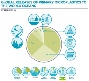 Breakdown of primary microplastic loss into the ocean. (Boucher & Friot, 2017).